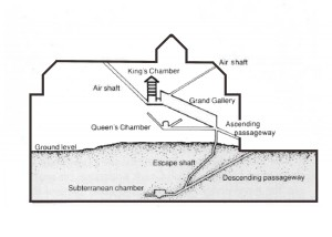 VPD Pyramid